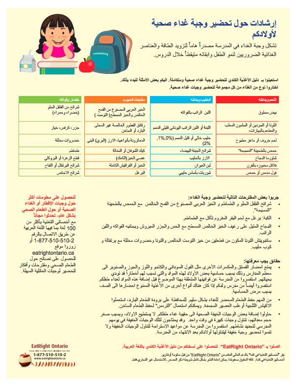 Canada S Food Guide In Arabic