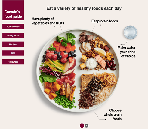 Canada's Food Guide - Unlock Food